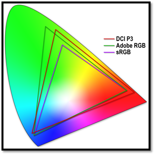 sRGB, Adobe RGB, and DCI-P3 Gamuts compared.