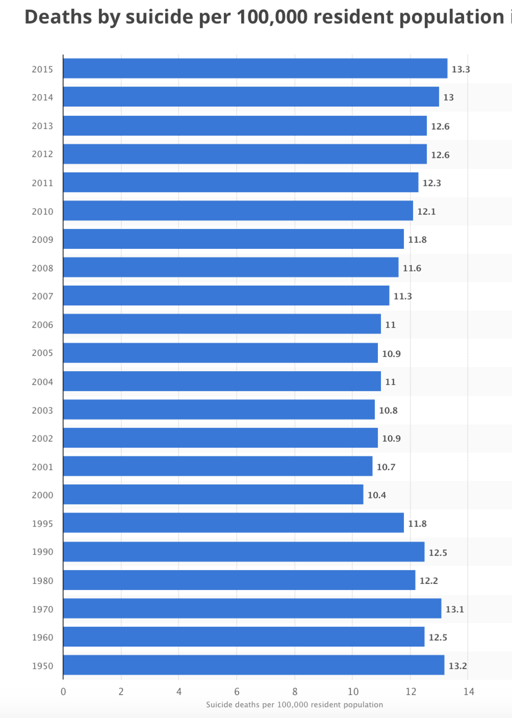 Deaths by Suicide.png