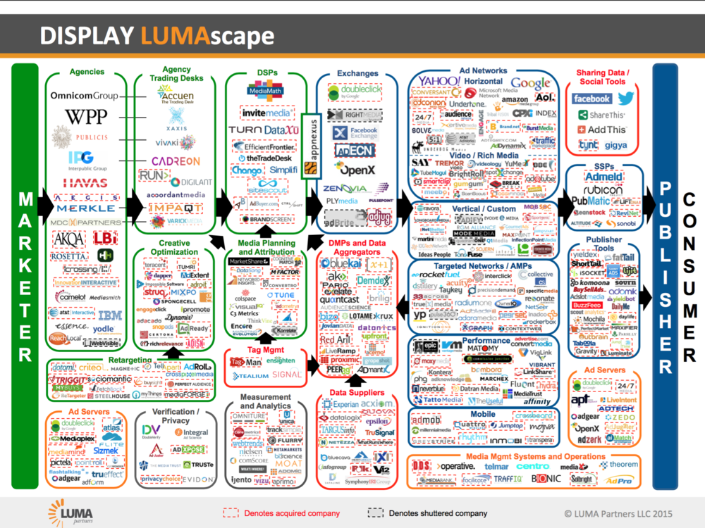 Display LUMAscape 2015