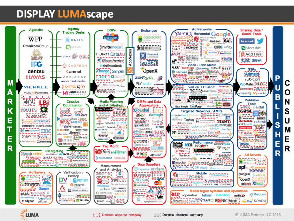 2016 Display LUMAscape
