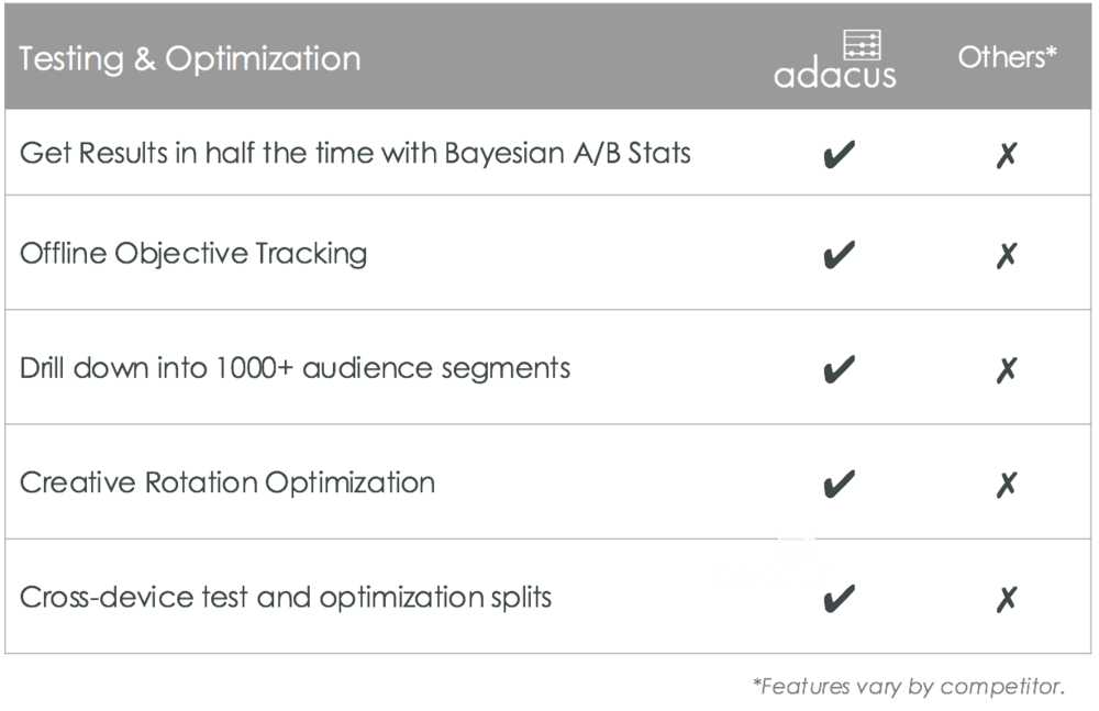 Adacus Testing & Optimization Comparison Table