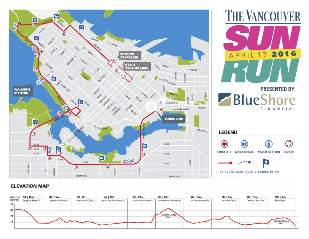 Sun Run course and elevation profile