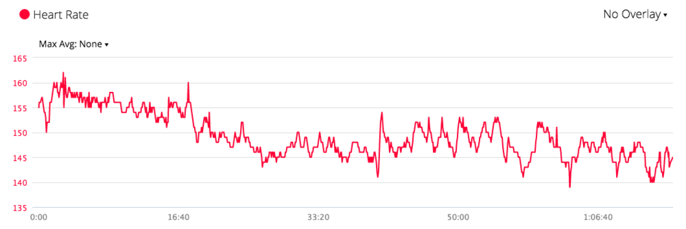 Heart rate graph from the bike. It took a good 20 minutes for it to calm down.