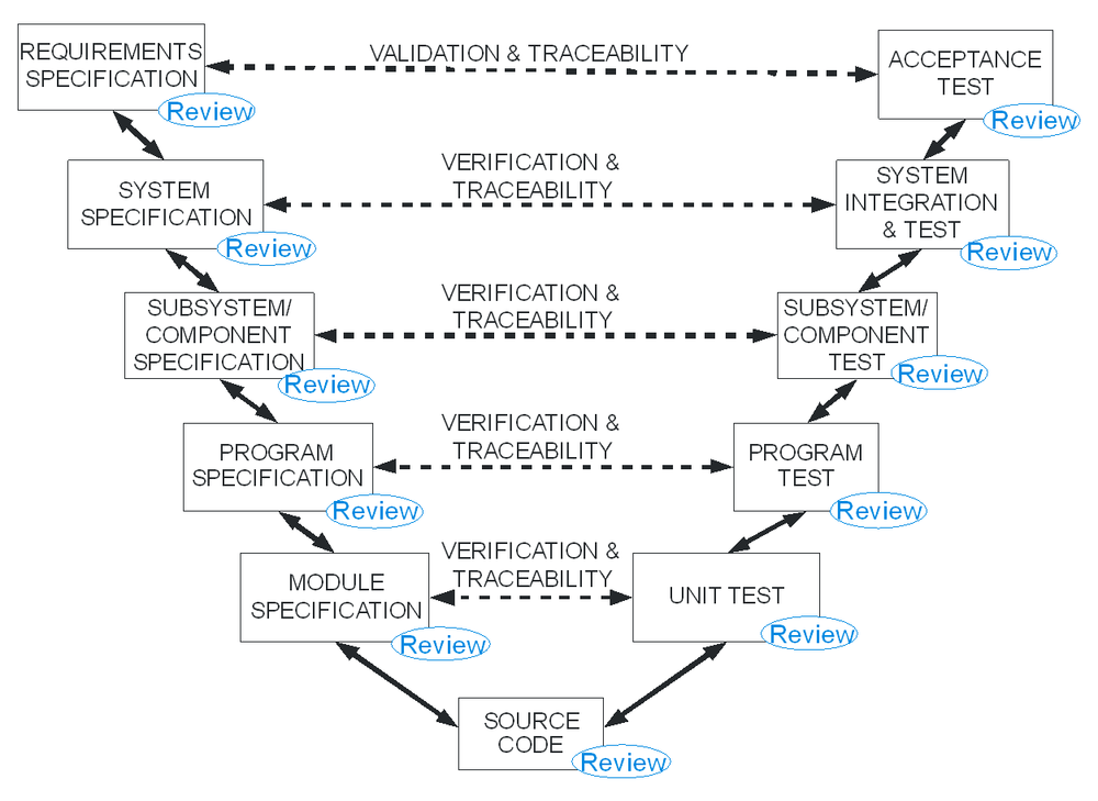 A generic V model.