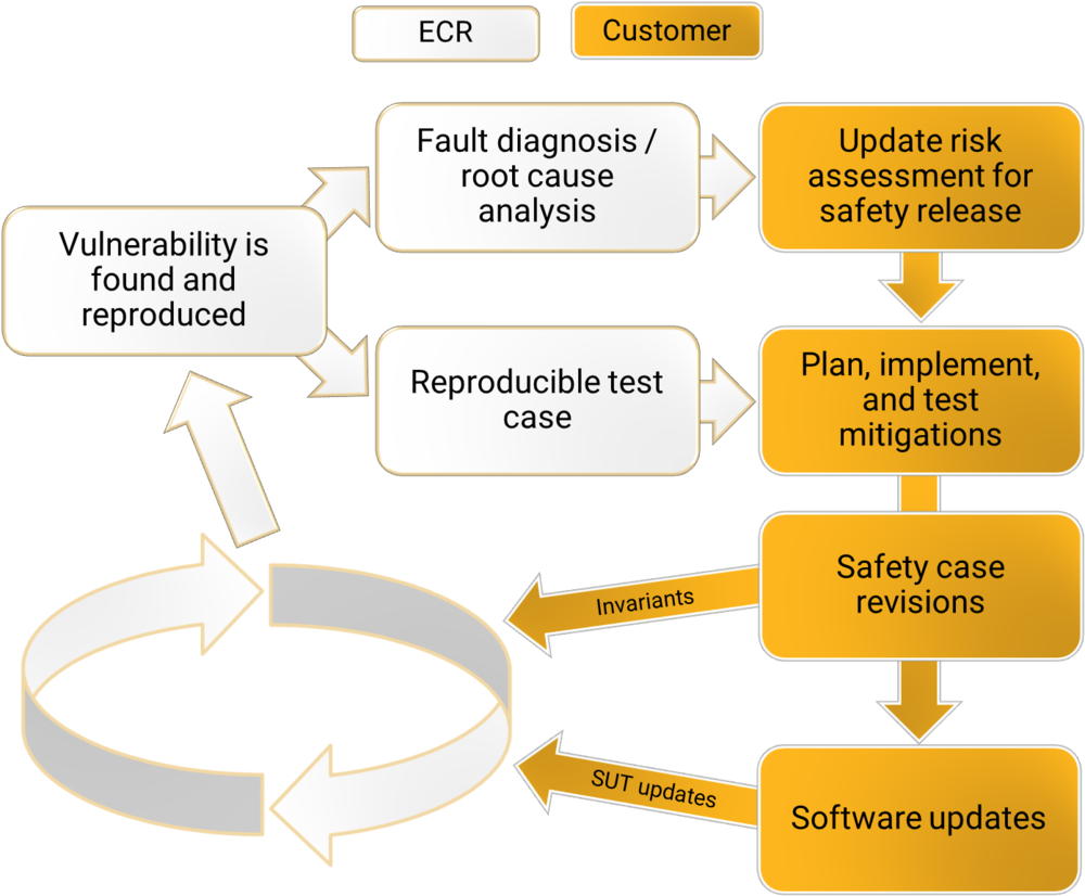 An example of ECR's workflow