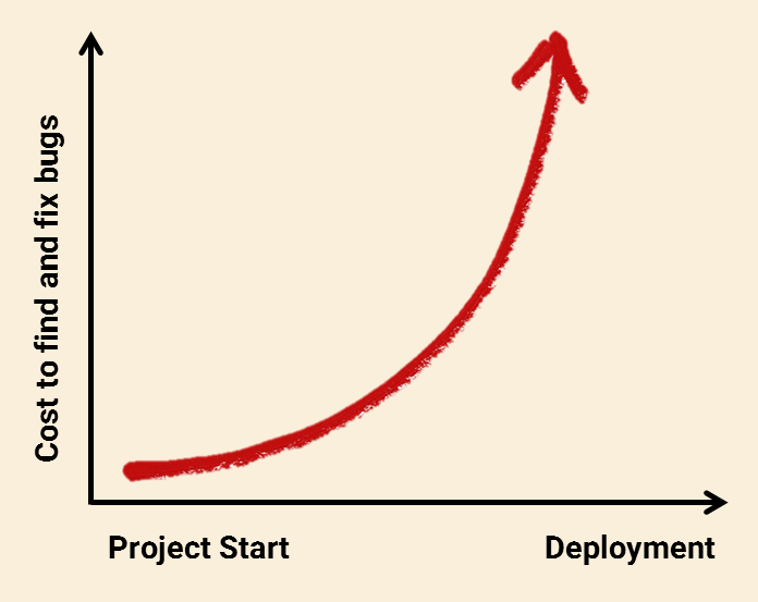 The cost to find and fix bugs can escalate dramatically - especially after the product is deployed.