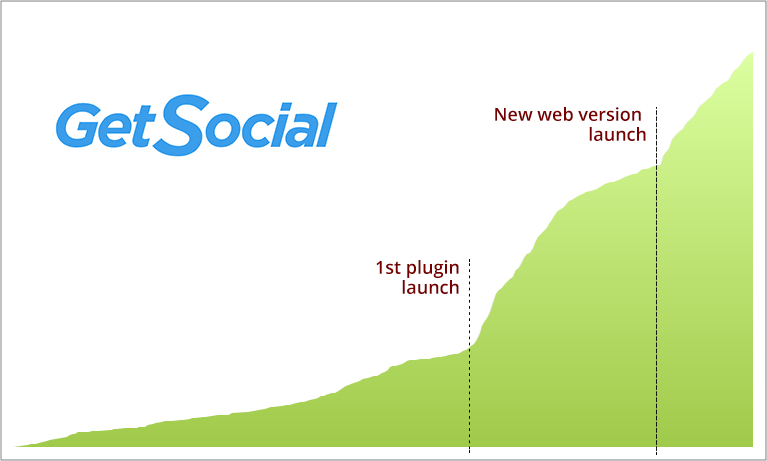 getsocial_growth.png