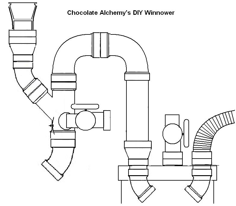 Updates Chocolate Alchemy