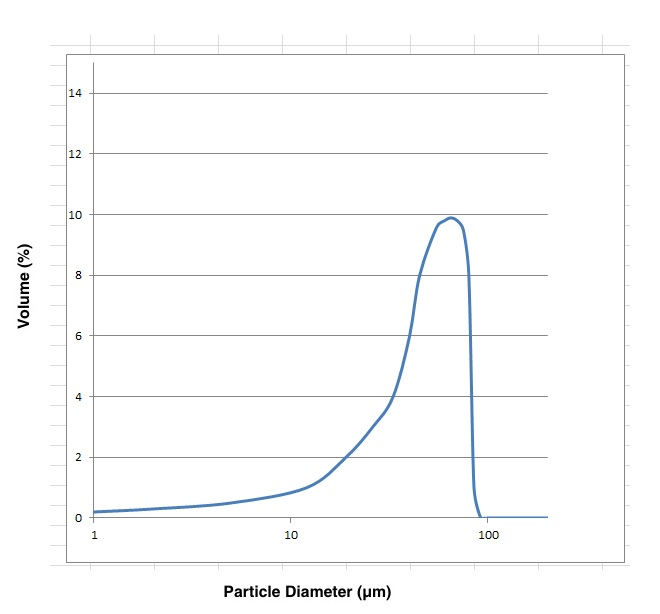particle-distribution-1.jpg