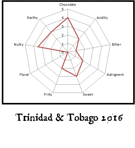 Trinidad and tobago 2016