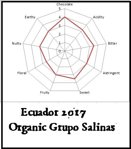 Ecuador 2017 Organic Grupo Salinas.jpg