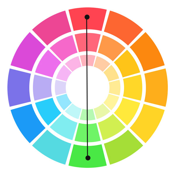 - Complimentary colors are located across from each other on the color wheel