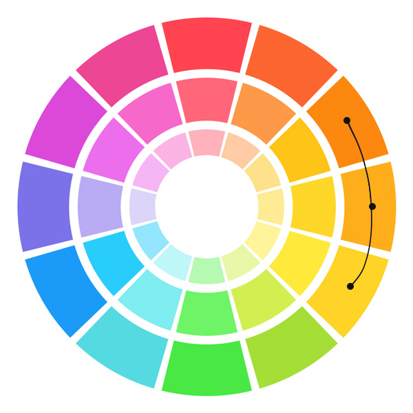 - Analagous colors lie next to each other on the color wheel