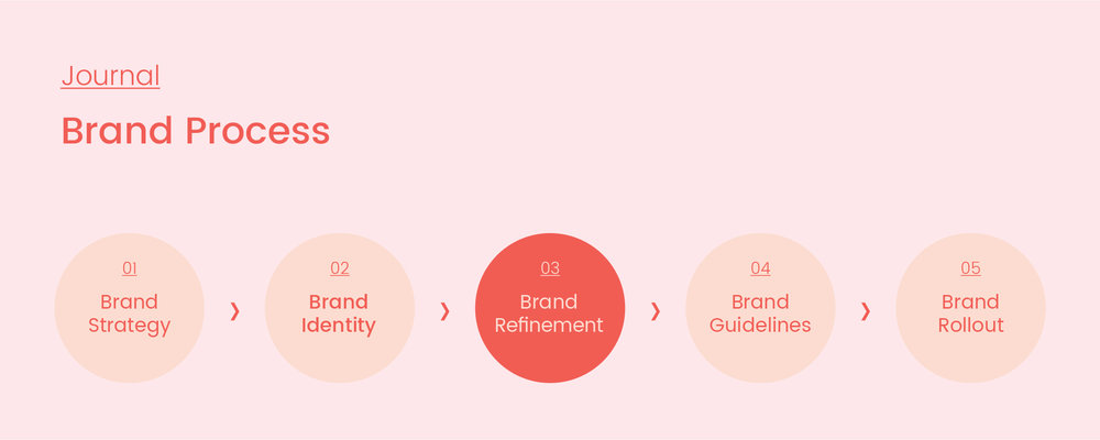 Brand Process_03_Refinement_Artboard 1 copy 3.jpg
