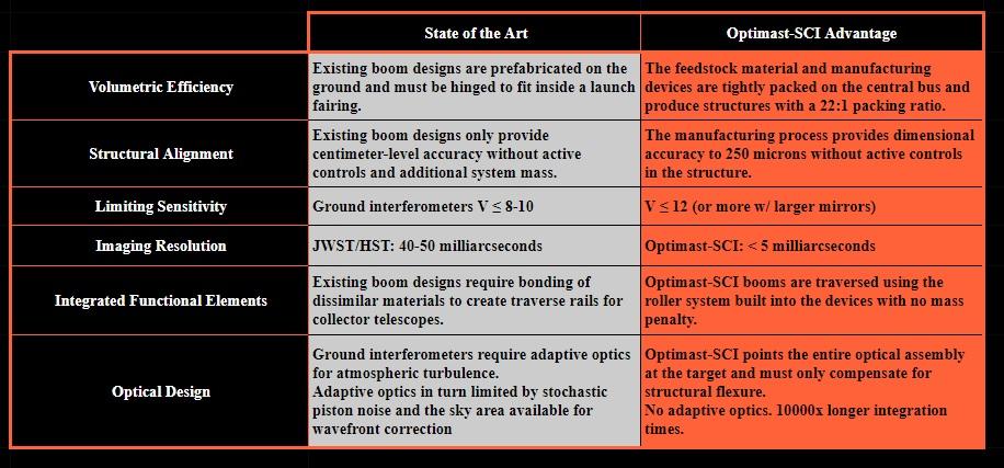 Optimast-sci table.jpg