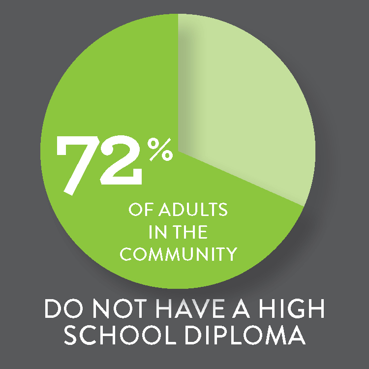 No High School Diploma