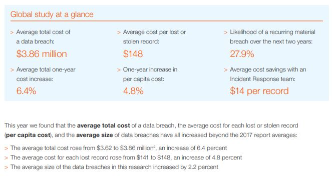 cost of data breach 2018 - at a glance.JPG