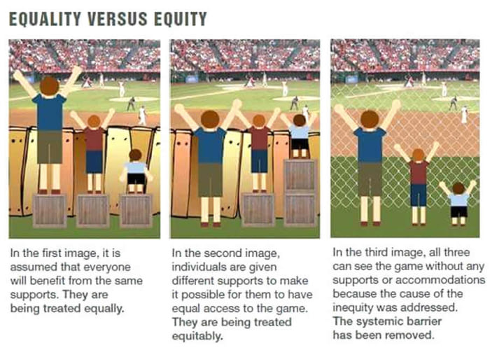 Image result for equality vs. equity