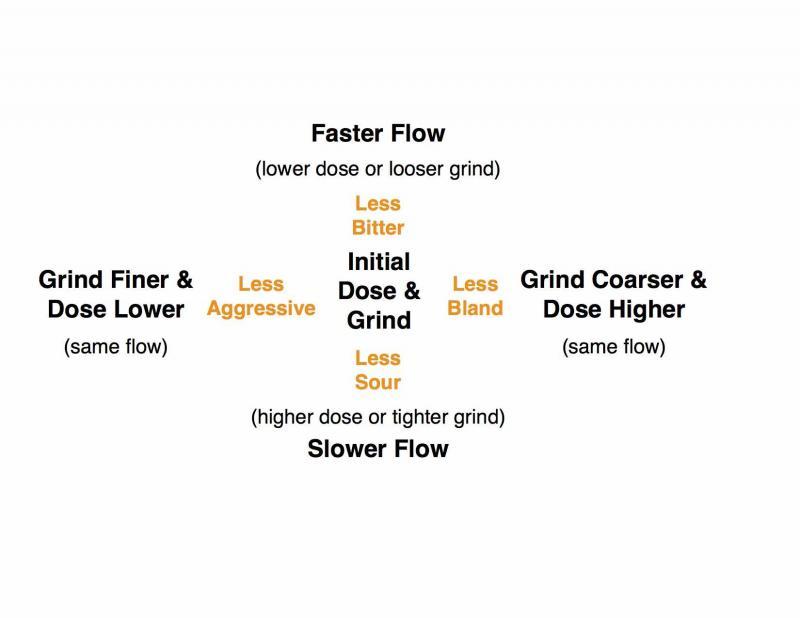 DanSF's guide to adjusting by flow rate via Home-barista.com, click through to original source.