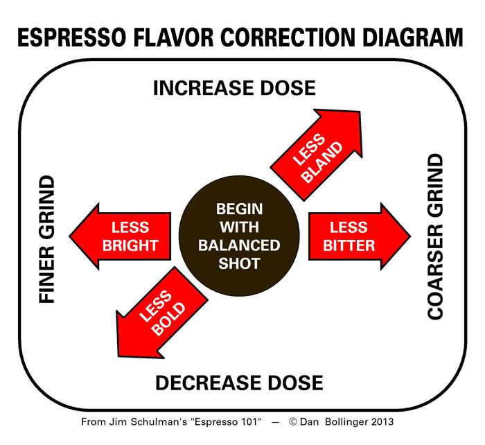 "Dan Bollinger's ""Espresso Flavor Correction Diagram"" on home-barista.com. Click through for the full posting."