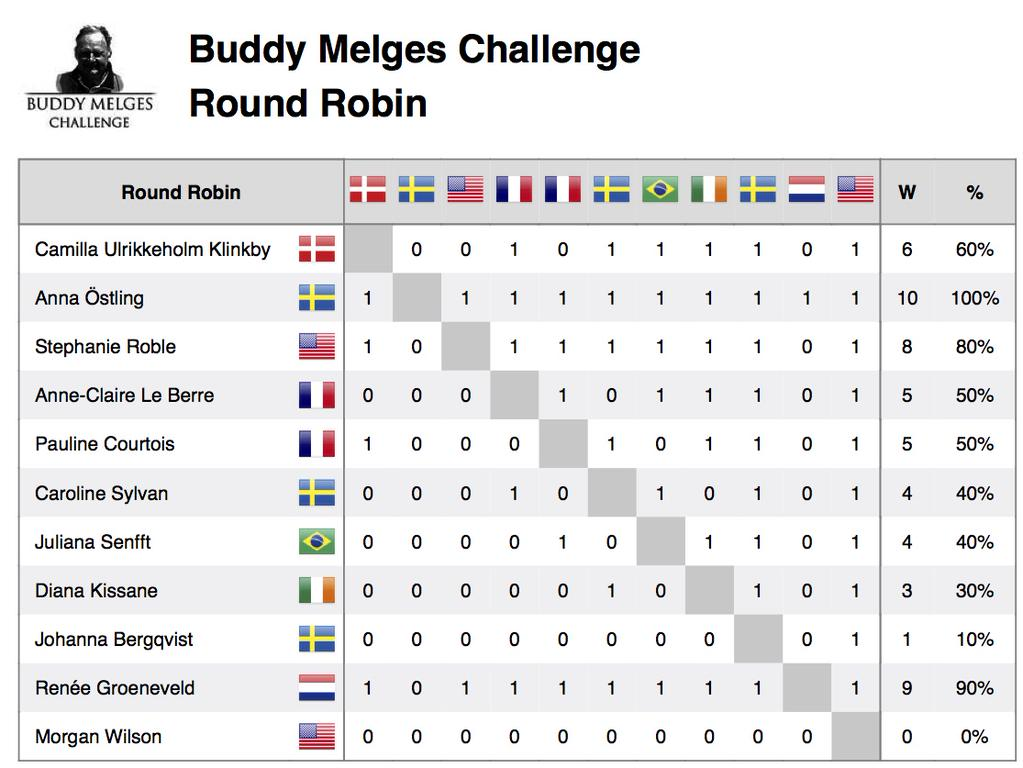 2015 Buddy Melges Round Robin Results