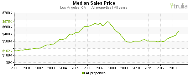 los-angeles-home-prices