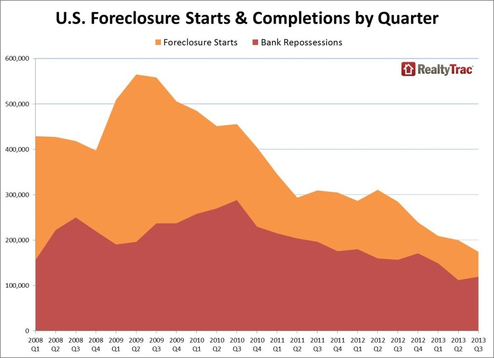 foreclosure_starts_completions_Q3_2013