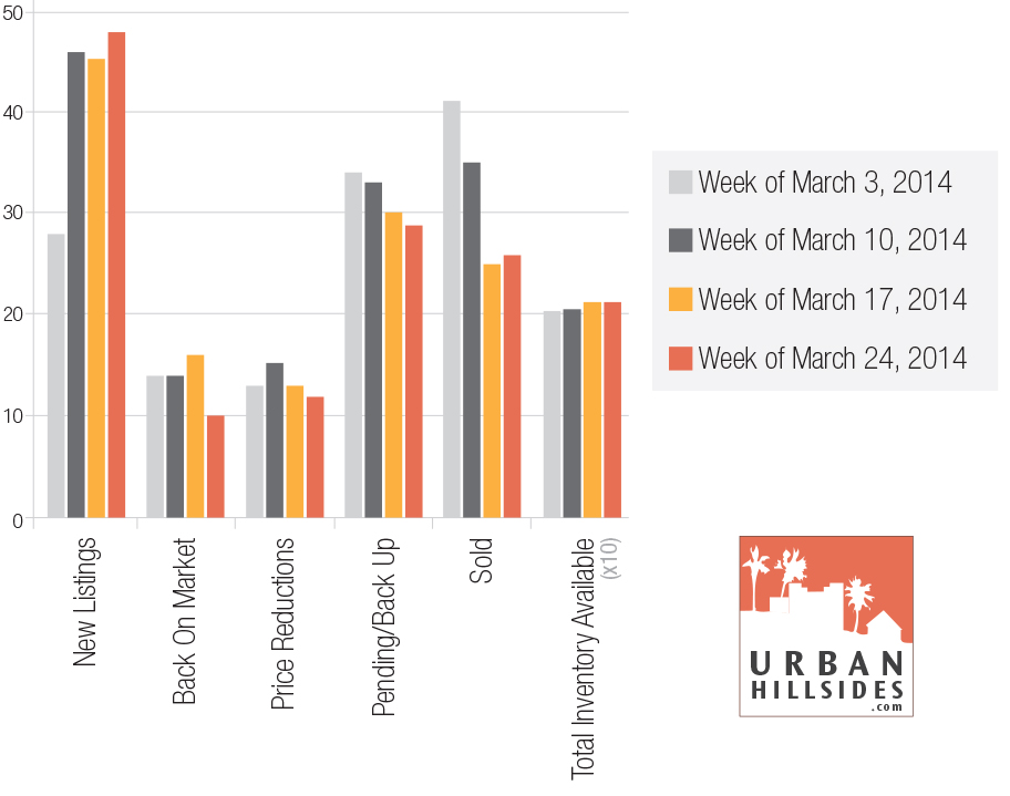LosAngeles-Real-Estate-report_3-24-14
