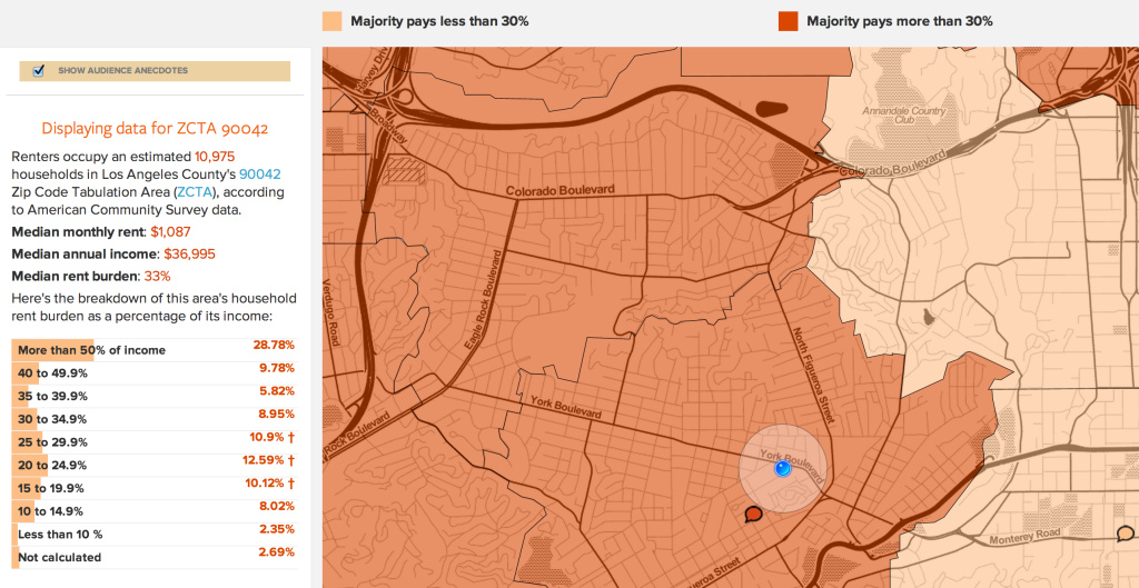 Data showing renters occupy 10,975 households in 90042 (Eagle Rock, Highland Park), with a rent burden of 33%