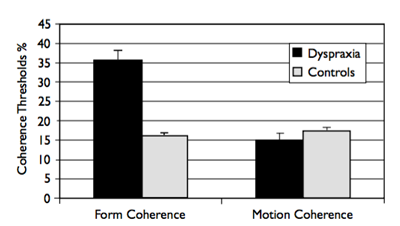 Form and motion coherence thresholds for dyspraxia and con- trol groups. The mean form and motion coherence thresholds are plotted with standard error bars for dyspraxia and verbal-age matched controls. The dyspraxia group shows a significantly higher mean form coherence score than the control group. However, unlike some other developmental disorders there was no significant difference in the mean motion coherence thresholds between the two groups.