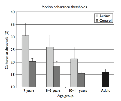 Motion coherence thresholds for autism and control groups. The mean motion coherence threshold in each age group is plotted with standard error bars for autism and verbal-age matched control groups. Adult controls are plotted separately. The decrease in motion coherence threshold during development in the control group corresponds closely to published data, with the mean threshold for 10±11 years similar to that for adults. The autism group also shows a decreasing threshold with increasing age, but in each age group, their performance is significantly poorer than the age-matched controls.