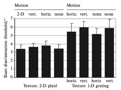 The mean of the slant discrimination thresholds for eight observers, across the eight motion/texture conditions. The difference in thresholds between 2D textures (left half) and 1D textures (right half) is evident.