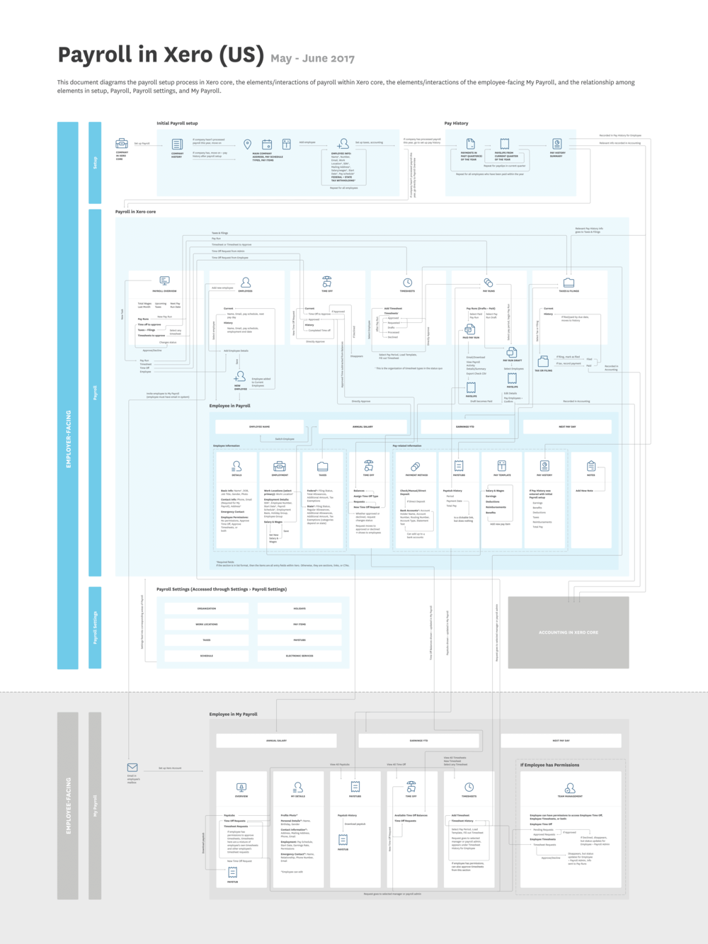 Mapping the Xero Payroll product