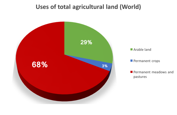 Statistics from the FAO[2]