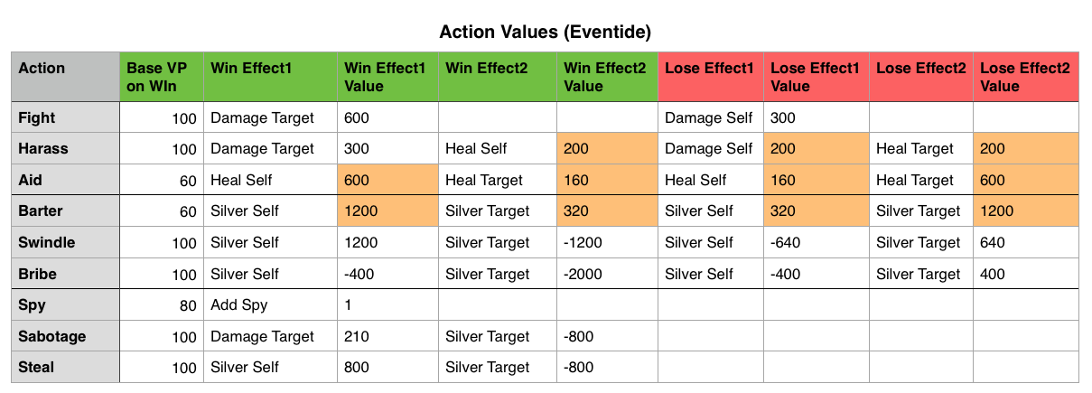 Eventide Action Table