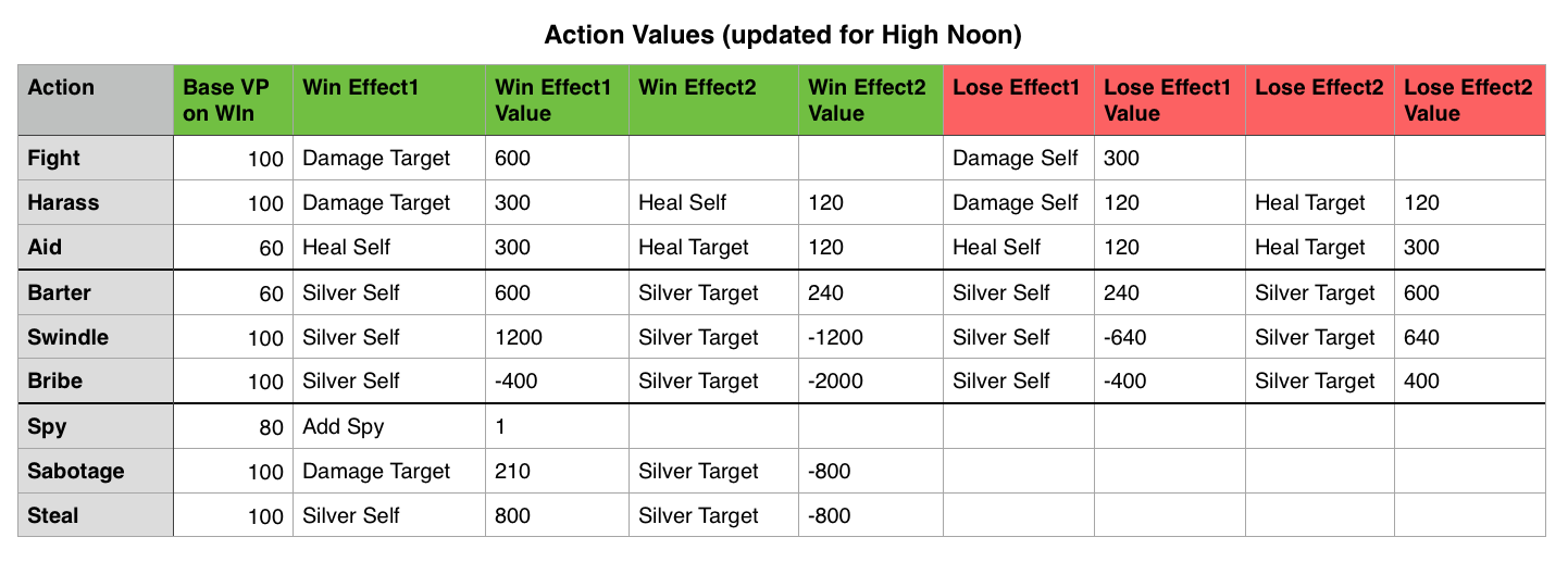 High Noon Action values