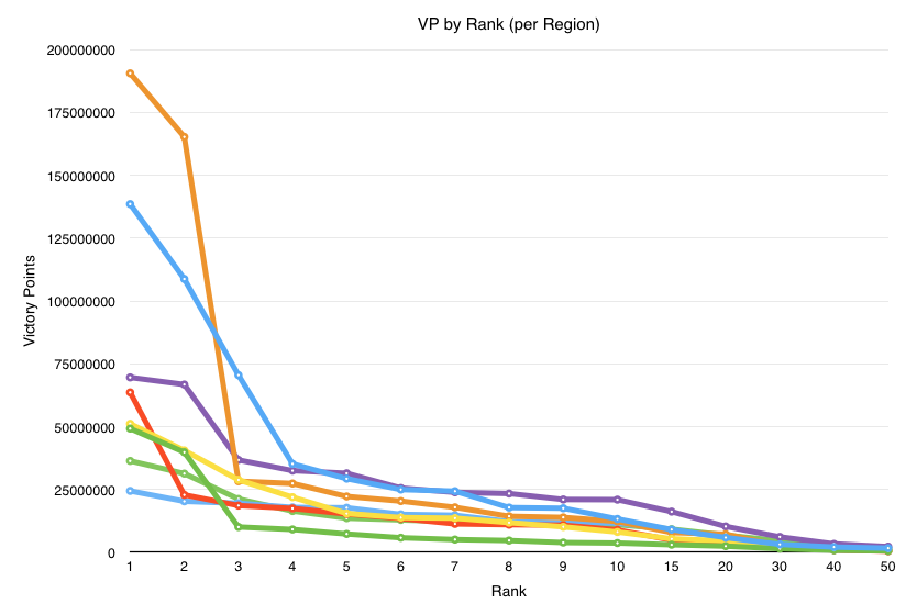 VP by Rank (per Region)
