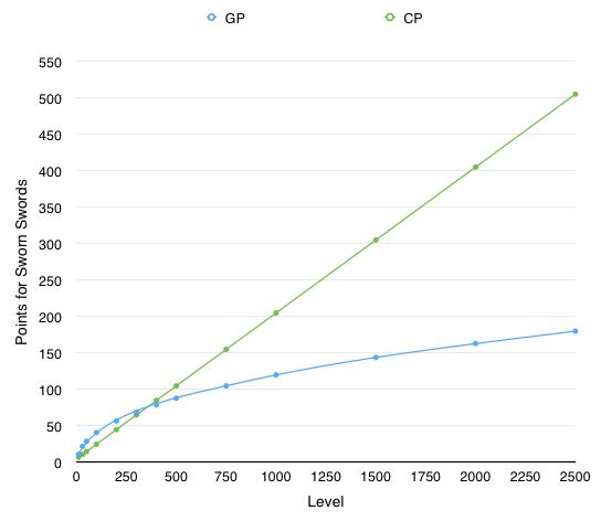 CP vs GP