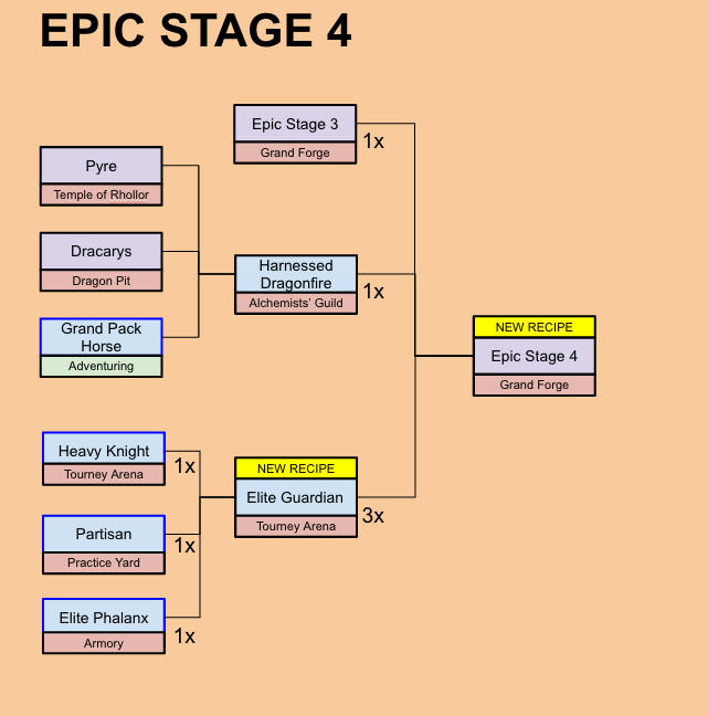 Epic Stage 4