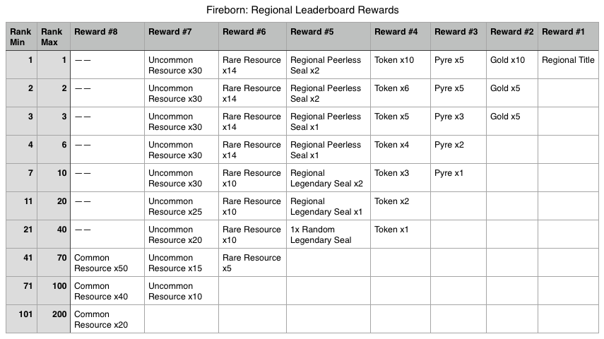Fireborn Regional Leaderboard Rewards