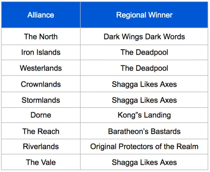 Smallfolk Regional Winners.png