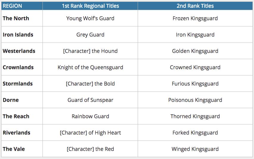 Kingsguard Titles.png