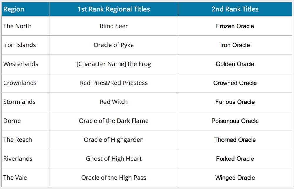 Oracle Phase Regional Titles