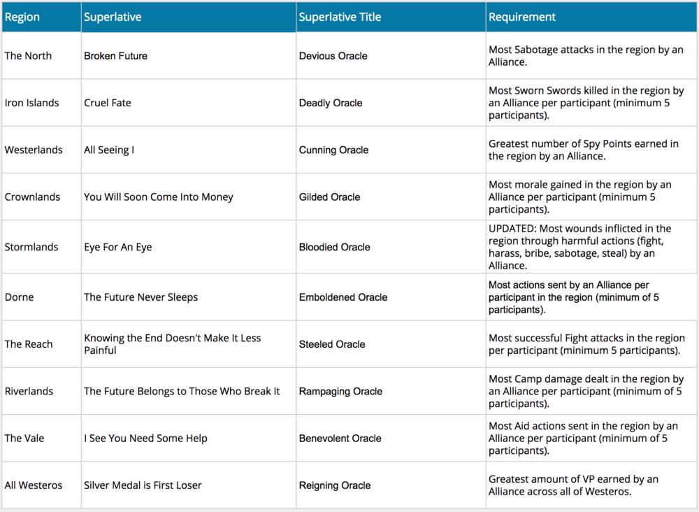 Oracle AvA Phase Superlative Title