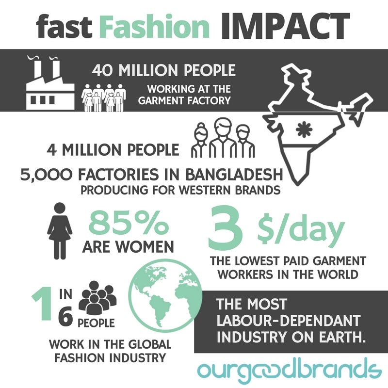 Fast Fashion Infographic