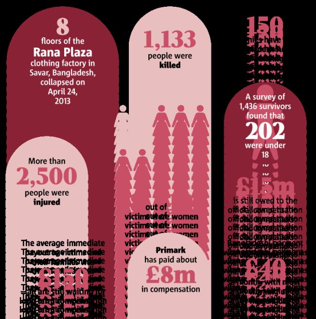 Rana Plaza Infographic
