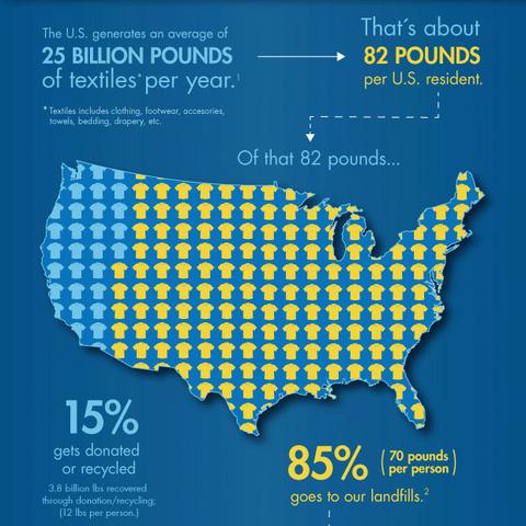 Stats USA