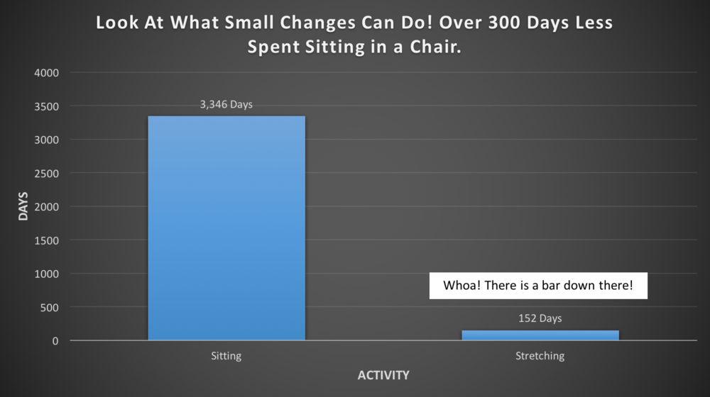 Graph #1: Reducing your sitting time to 11 hours per day and stretching every day for 10 minutes.