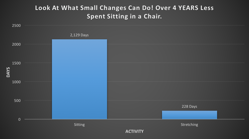 Graph #2: Half your work day at a standing desk and stretching for 15 minutes every day