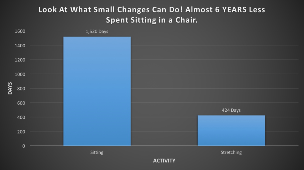 Graph #3: Living the Fitness in Five lifestyle and stretching every day for 15-45 minutes.